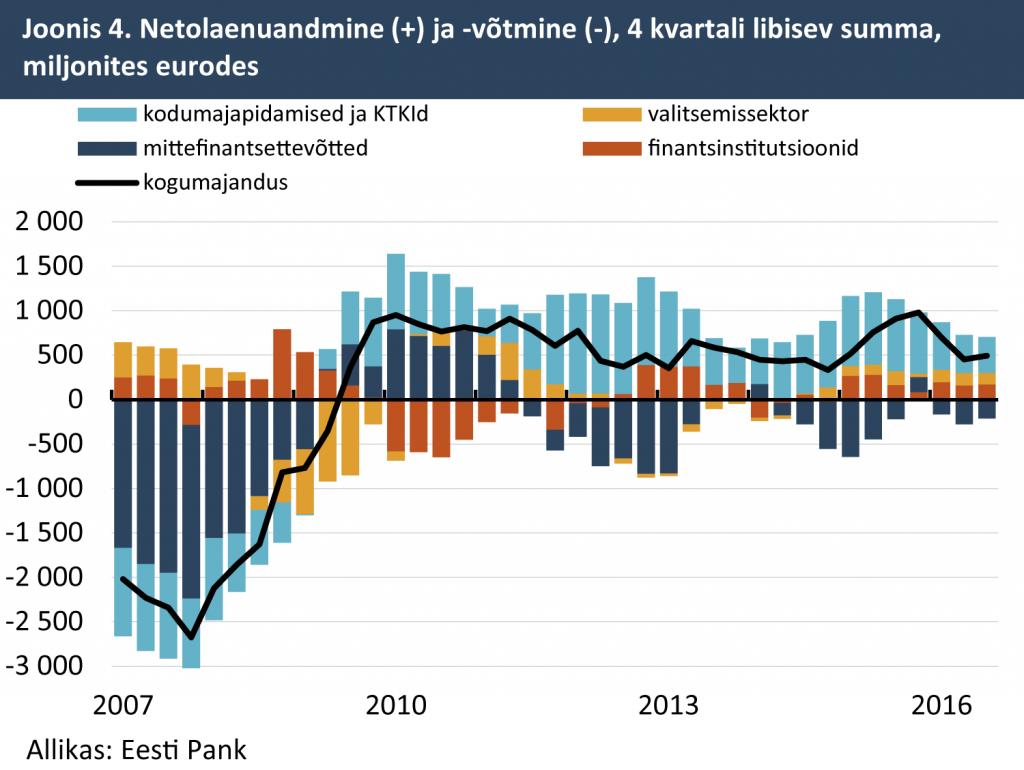 Netolaenudeandmine ja -võtmine, 4. kvartali libisev summa, miljonites eurodes