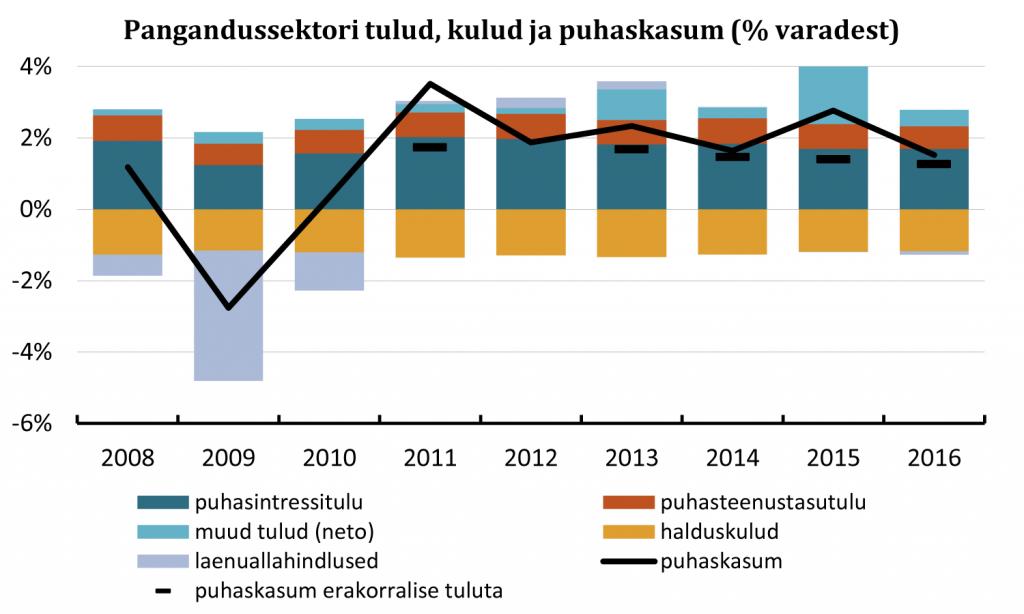 Pangandussektori tulud, kulud ja puhaskasum (% varadest)
