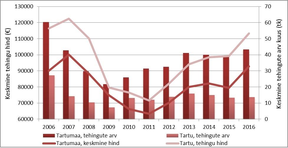 Hoonestatud elamumaa tehingu- ning hinnadünaamika Tartumaal ja Tartu linnas