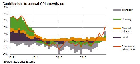 CPI growth