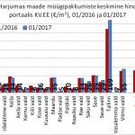 Maade müügipakkumiste pakkumiste keskmine hind portaalis kv.ee