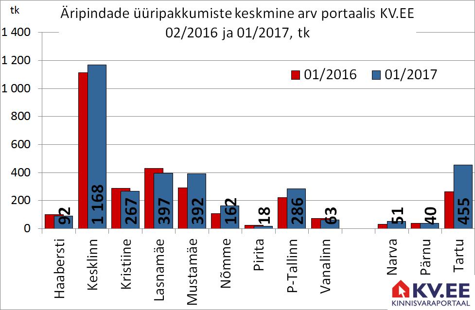 Äripindade üüripakkumiste pakkumiste arv portaalis kv.ee
