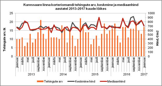 Kuressaare linna korteriomandi tehingute arv, keskmine ja mediaanhind aastatel 2013-2017 kuude lõikes