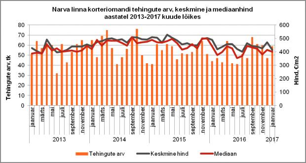 Narva linna korteriomandi tehingute arv, keskmine ja mediaanhind aastatel 2013-2017 kuude lõikes