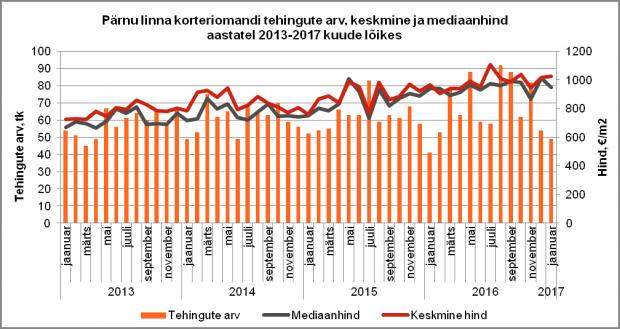 Pärnu linna korteriomandi tehingute arv, keskmine ja mediaanhind aastatel 2013-2017 kuude lõikes
