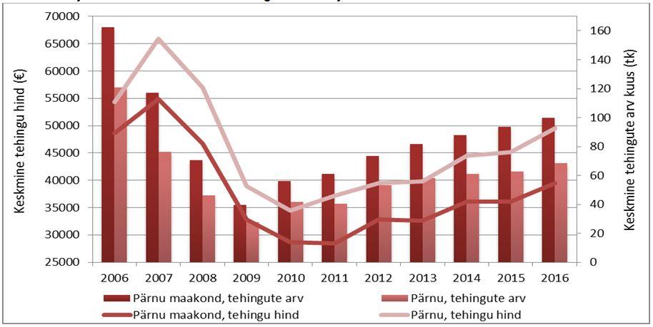 Pärnu linna ja Pärnumaa korterituru tehinguaktiivsus ja hinnadünaamika