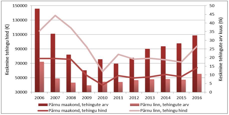 Pärnu linna ja Pärnu maakonna elamuturu tehinguaktiivsus ja hinnadünaamika