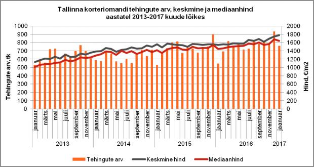 Tallinna korteriomandi tehingute arv, keskmine ja mediaanhind aastatel 2013-2017 kuude lõikes