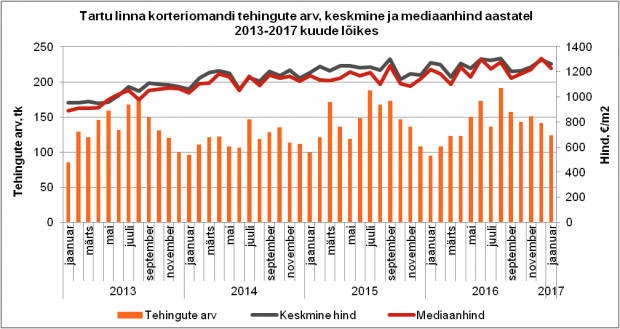 Tartu linna korteriomandi tehingute arv, keskmine ja mediaanhind aastatel 2013-2017 kuude lõikes