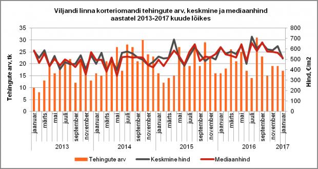 Viljandi linna korteriomandi tehingute arv, keskmine ja mediaanhind aastatel 2013-2017 kuude lõikes