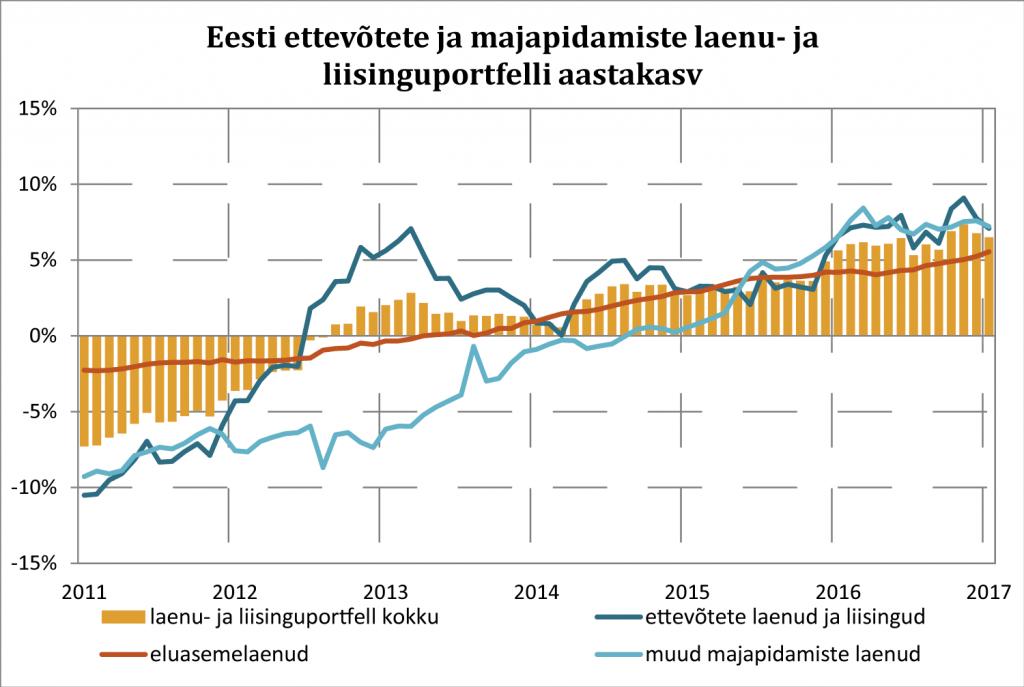 Eesti ettevõtetete ja majapidamiste laenu- ja liisinguportfelli aastakasv