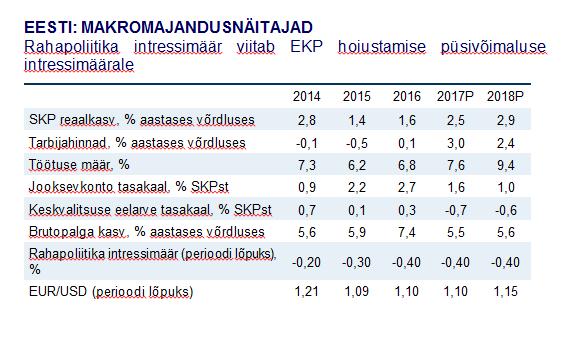 Eesti makromajandusnäitajad