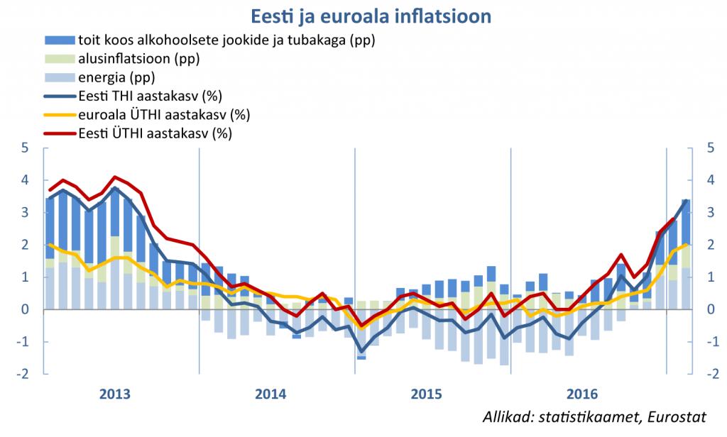 Eesti euroala inflatsioon