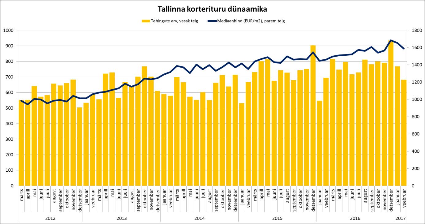Tallinna korterituru dünaamika