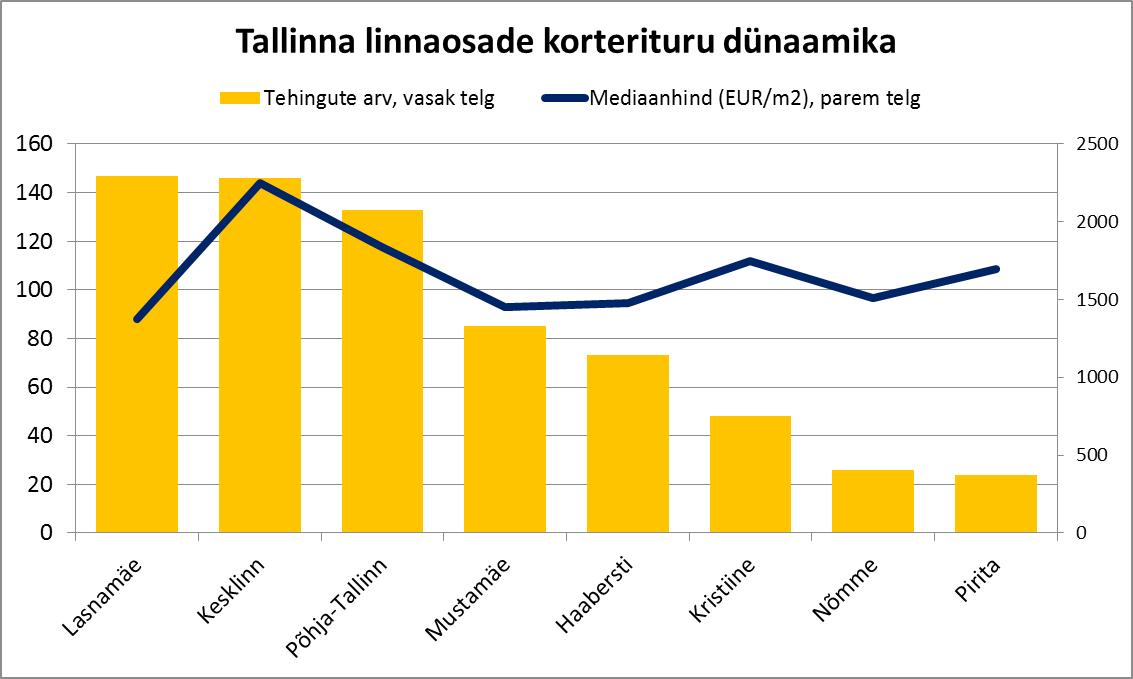Tallinna linnaosade korterituru dünaamika