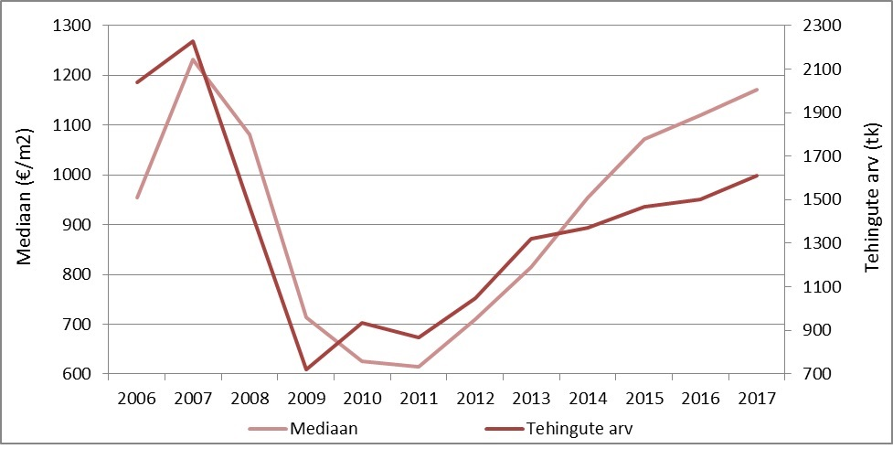 Tehingute arvu-ja hinnadünaamika Eesti korteriturul perioodil 2006-2017