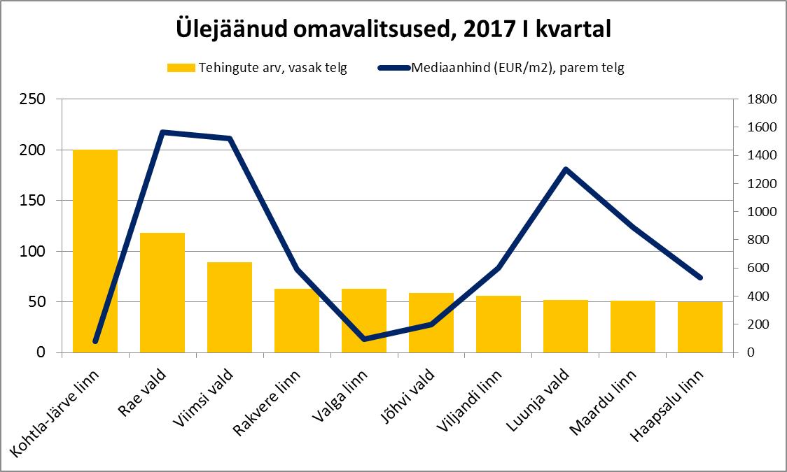 Ülejäänud omavalitsused, 2017 I kvartal