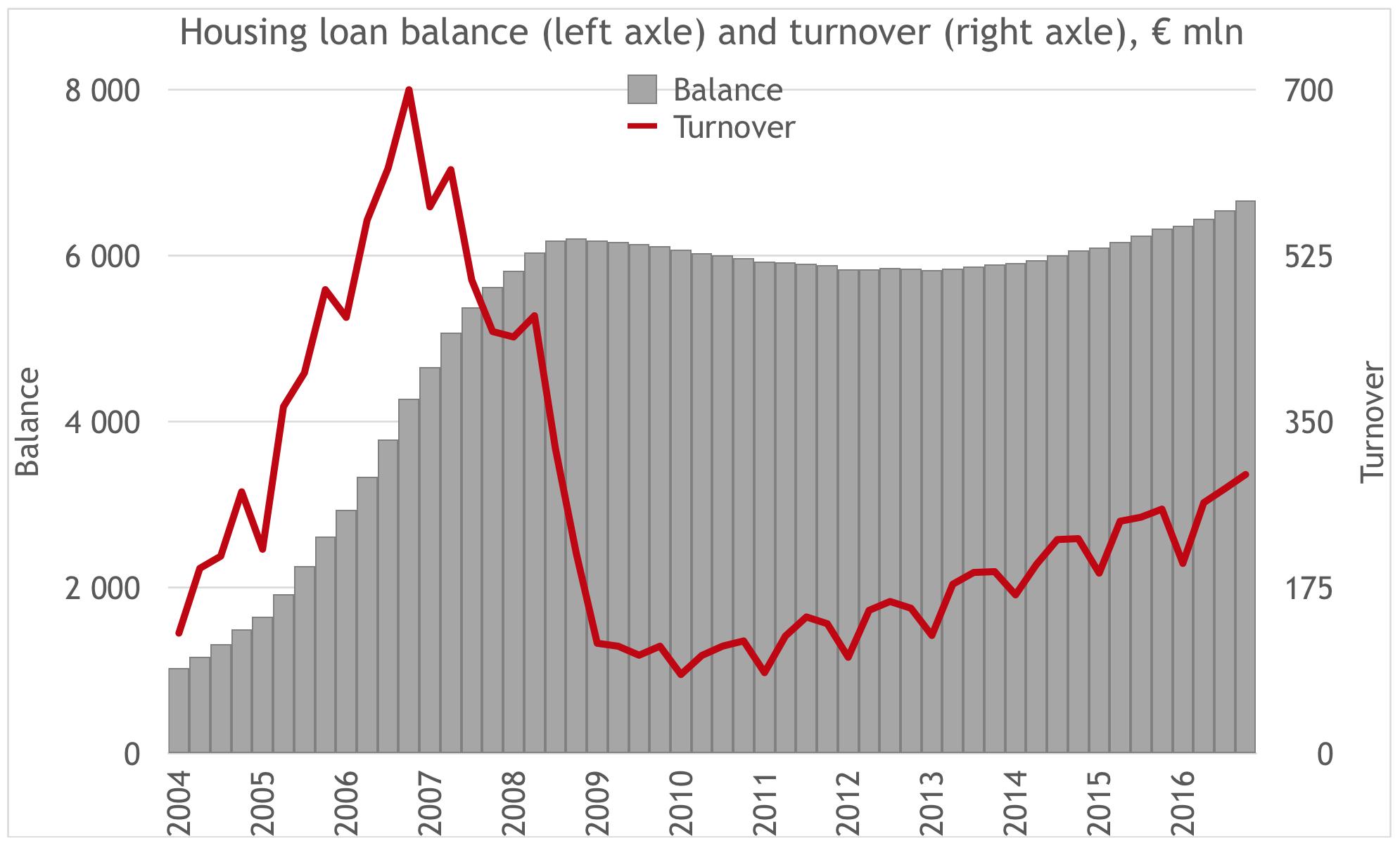 Estonian housing loan balance and turnover 2017