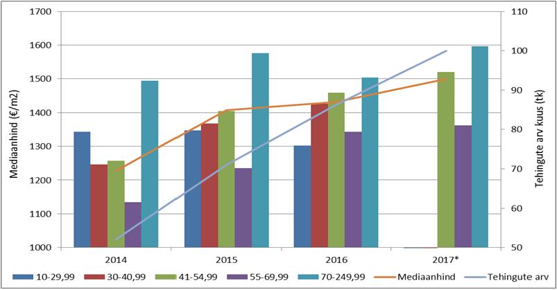 Lähitulevikus ei ole Haabersti linnaosa korteriturul laialdasemaid muutusi oodata. Viimastel aastatel kiirelt kasvanud tehinguaktiivsus ning hinnakasv on tänaseks aeglustunud, hinnastatistikat jäävad enim mõjutama tehingud uusarendustega. Haabersti linnaosa korterituru hinnadünaamika ja tehinguaktiivsus perioodil 2014-2017 * 2017. aasta on toodud I kvartali seisuga Allikas: Maa-amet, tehingute andmebaas