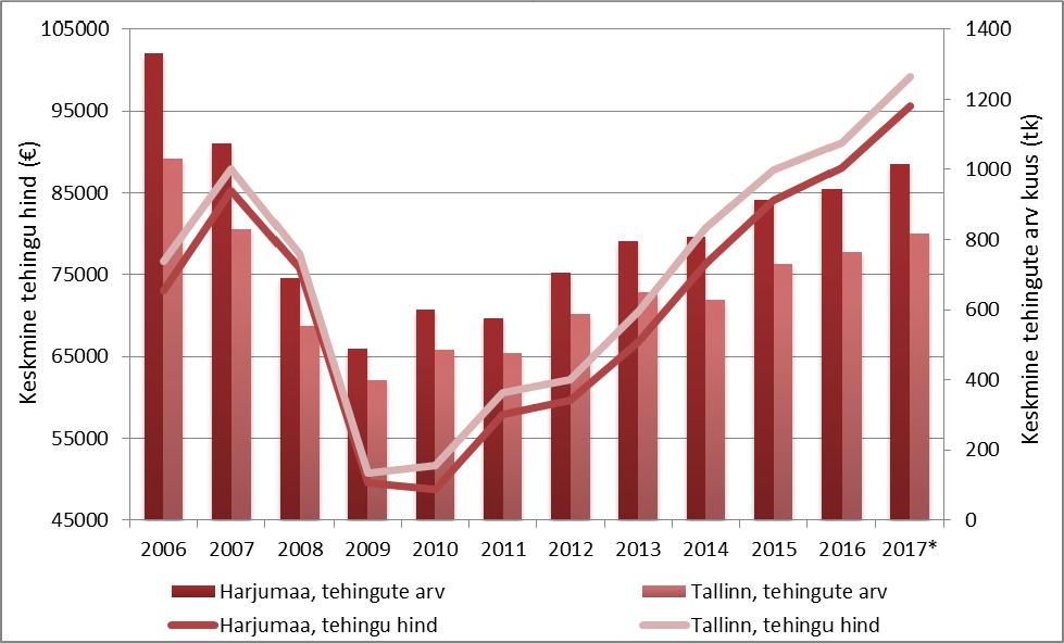 Harjumaa ning Tallinna linna tehinguaktiivsus ning hinnadünaamika perioodil 2006-2017