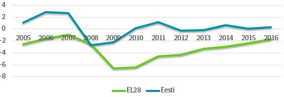 Joonis 1. Eelarvetasakaal Eestis ja Euroopa Liidus 2005-2016, % SKP-st.