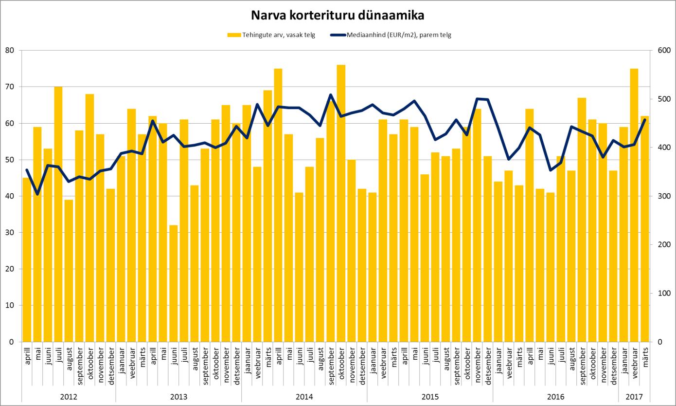 Narva korterituru dünaamika