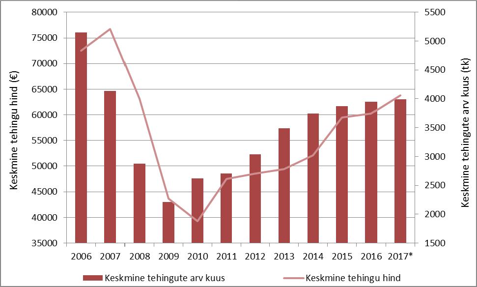 Ostu-müügitehingute arvu- ja hinnadünaamika Eestis periodil 2006-2017