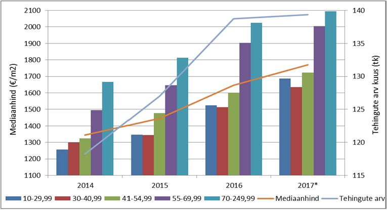Lähitulevikus ei ole Põhja-Tallinna linnaosa korteriturul laialdasemaid muutusi oodata. Viimastel aastatel kiirelt kasvanud tehinguaktiivsus ning hinnakasv on kogu Tallinna linnas tervikuna aeglustunud. Sarnaselt teistele Tallinna piirkondadele jäävad lähitulevikus nii hinnastatistikat kui tehinguaktiivsust enim mõjutama tehingud turule lisanduvate uusarendustega. Põhja-Tallinna linnaosas on jätkuvalt aktiivse ehitustegevuse raames oodata senise tehinguaktiivsuse taseme püsimist ning hindade edasist mõõdukat kasvu. Põhja-Tallinna linnaosa korterituru hinnadünaamika ja tehinguaktiivsus perioodil 2014-2017 * 2017. aasta on toodud I kvartali seisuga Allikas: Maa-amet, tehingute andmebaas