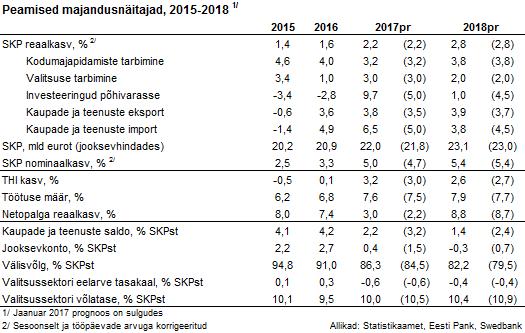 Peamised majandusnäitajad 2015-2018
