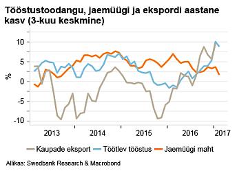 Tööstustoodangu, jaemüügi ja ekspordi aastane kasv (3-kuu keskmine)