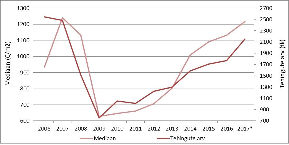 Tehingute arvu- ja hinnadünaamika Eesti korteriturul perioodil 2006-2017