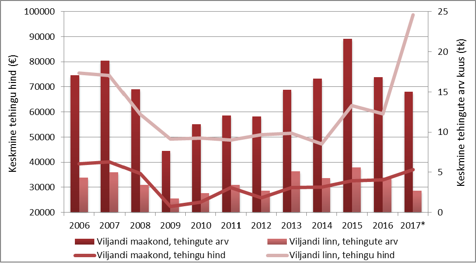 Viljandi linna ja Viljandi maakonna korterituru tehinguaktiivsus ja hinnadünaamika