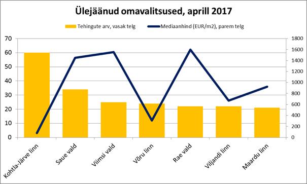 Ülejäänud omavalitsused, aprill 2017