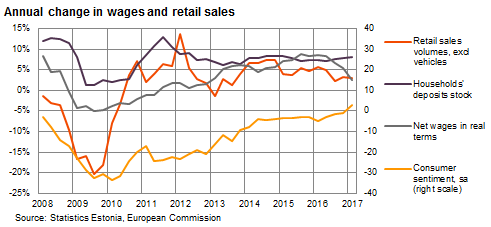 Annual change in wages and retail sales
