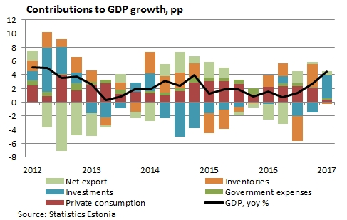 Contributions to GDP growth, pp