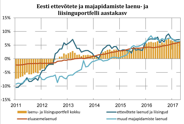 Eesti Pank Joonis 1