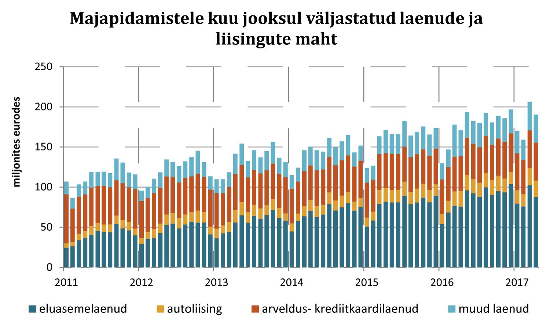 Eesti Pank Joonis 2