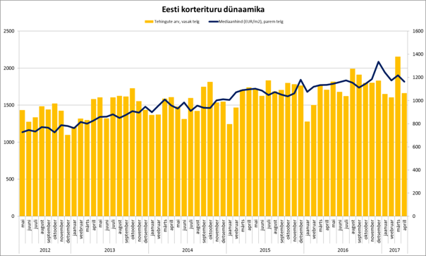 Eesti korterituru dünaamika