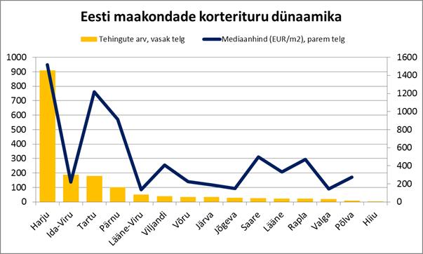 Eesti maakondade korterituru dünaamika