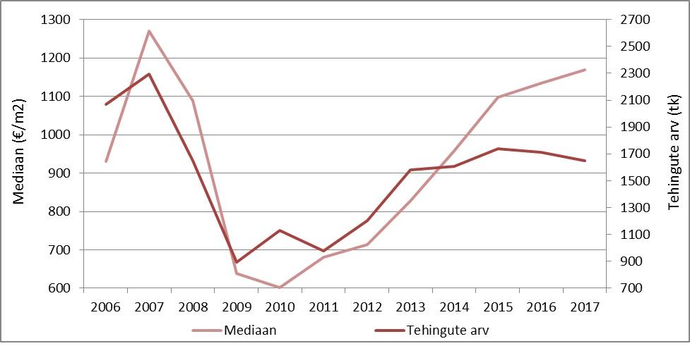 Aprillis langes kinnisvaratehingute arv 24%