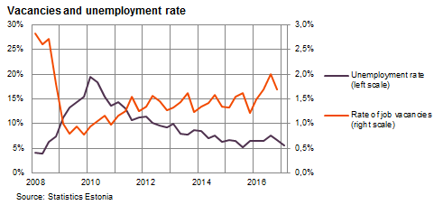 Vacancies and unemployment rate