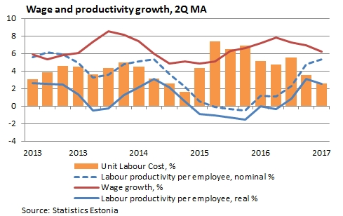 Wage and productivity growth, 2Q MA