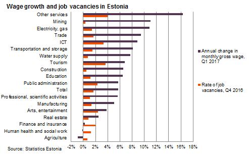 Wage growth and job vacancies in Estonia