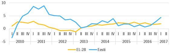 График 1. Экономический рост в Эстонии и Европейском союзе 2010-2017, %.