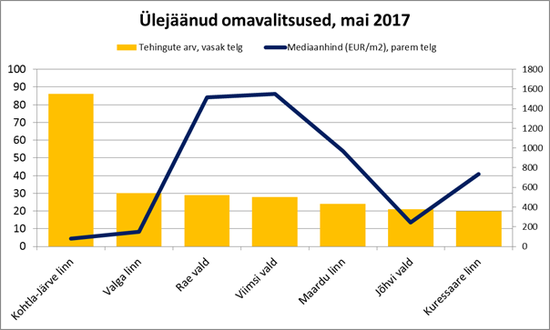 05-2017 Ülejäänud omavalitsused