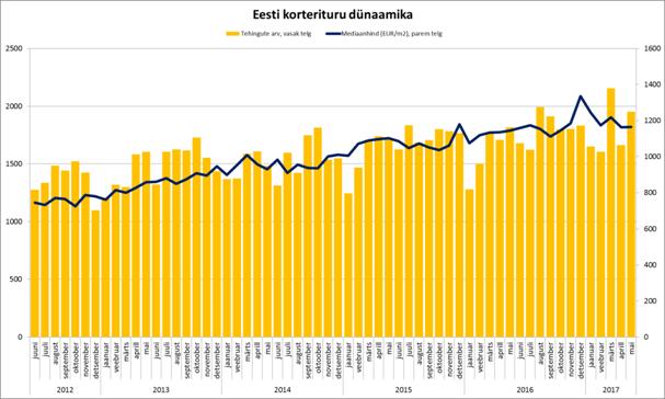 05-2017 Eesti korterituru dünaamika