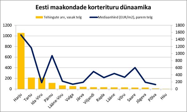 05-2017 Eesti maakondade korterituru dünaamika