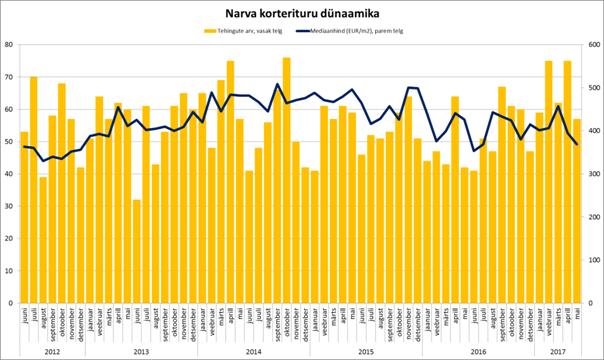 05-2017 Narva korterituru dünaamika