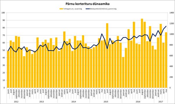 05-2017 Pärnu korterituru dünaamika