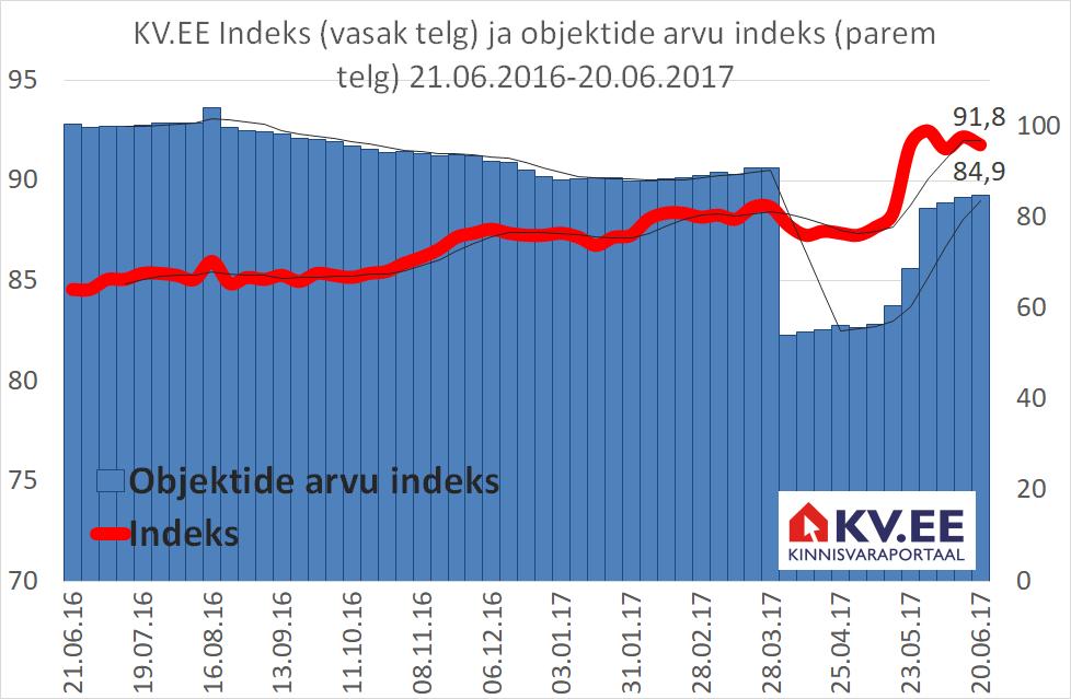 170621_KV.EE-indeks